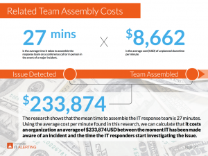 Incident Management Related Costs