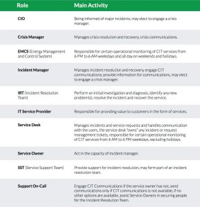IT Incident Management Roles and Responsibilities