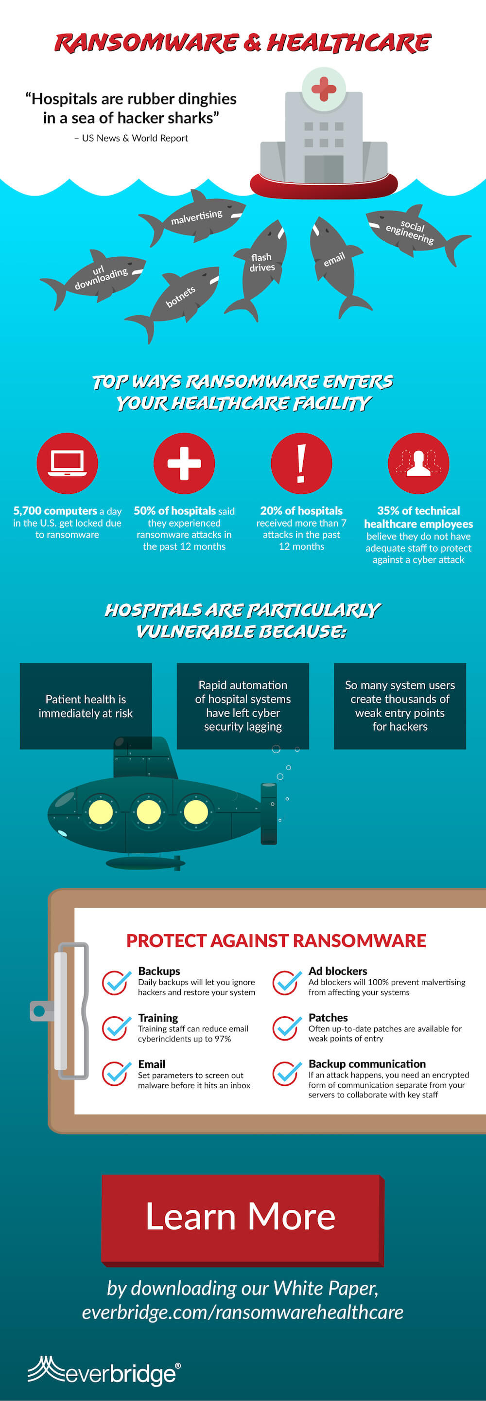 ransomware infographic, ransomware and healthcare